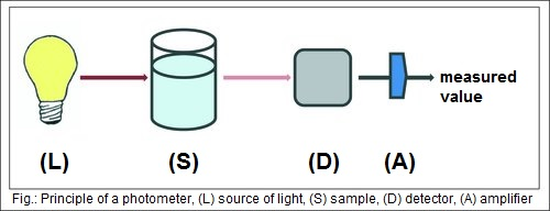 by measuring the llight intensity emitted or absorbed by a sample is measured to gain information about the sample.
